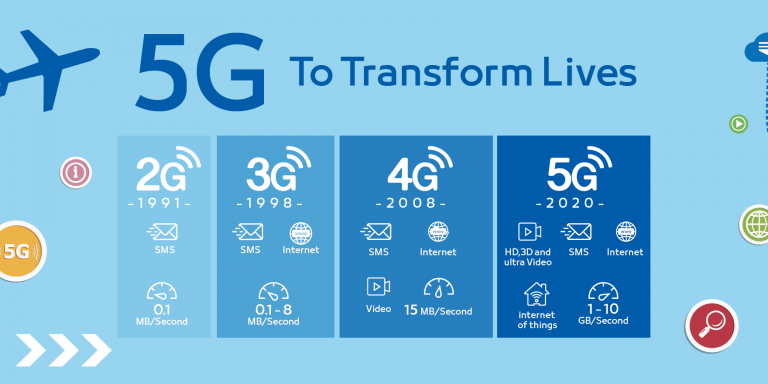 5G 2G 3G 4G KARŞILAŞTIRMA, 5G nedir, 5G kablosuz çözümler,