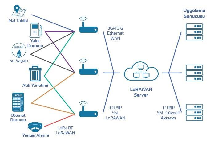 lora çözümler, lora türkiye, lora nasıl çalışır, lorawan, lora gateway, esg lora çözümleri, esg lora server, lora kablosuz otomasyon sistemleri