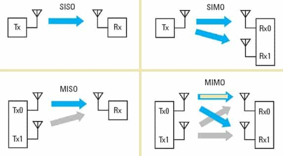MIMO (Multiple-In, Multiple-Out), bir veriyi aynı anda çeşitli sinyaller olarak çeşitli antenlerden iletebilen ve bunun için tek bir sinyal kanalı kullanan kaliteli haberleşme amacıyla geliştirilmiş bir altyapıdır.