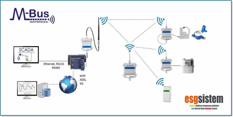 Wireless MBus Nedir?